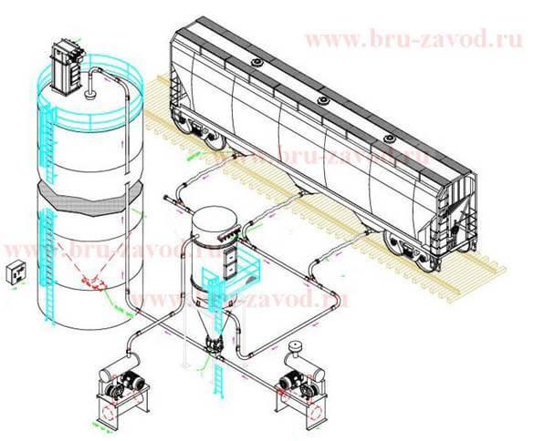 Разгрузка цементных железнодорожных хопперов